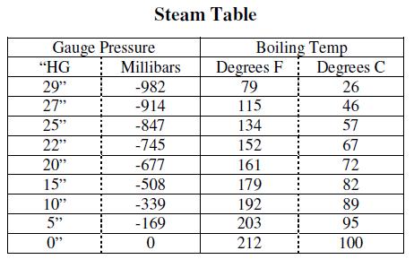 steamTable